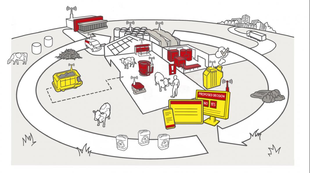 Lely: Ενισχύει το όραμά της για τη «φάρμα του μέλλοντος» με την παρουσίαση νέων καινοτόμων λύσεων