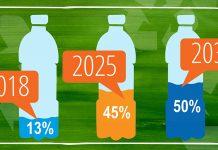Χρήση μπουκαλιών αποκλειστικά από ανακυκλωμένο πλαστικό (rPet) από την PepsiCo