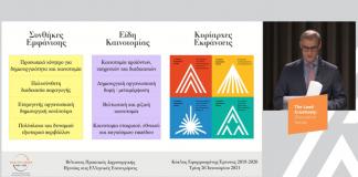 ΣΕΒ: Πώς η ηγεσία προάγει τη δημιουργικότητα στις ελληνικές επιχειρήσεις